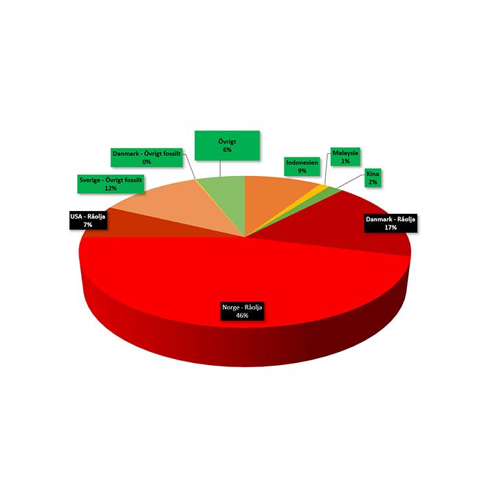 Ursprungsländer 2019 diagram