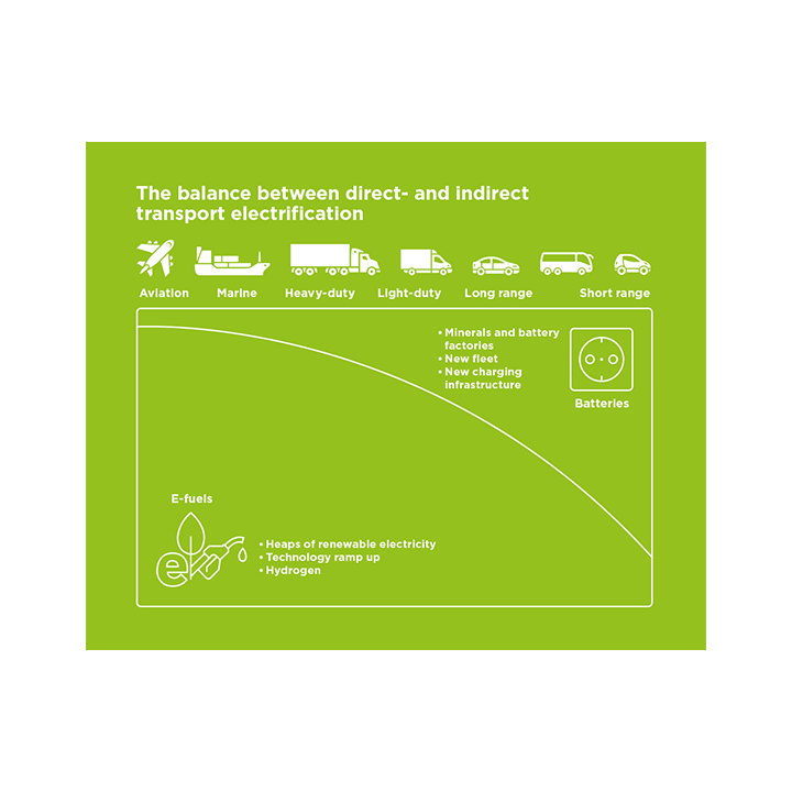 bild med transporter och hållbarhet