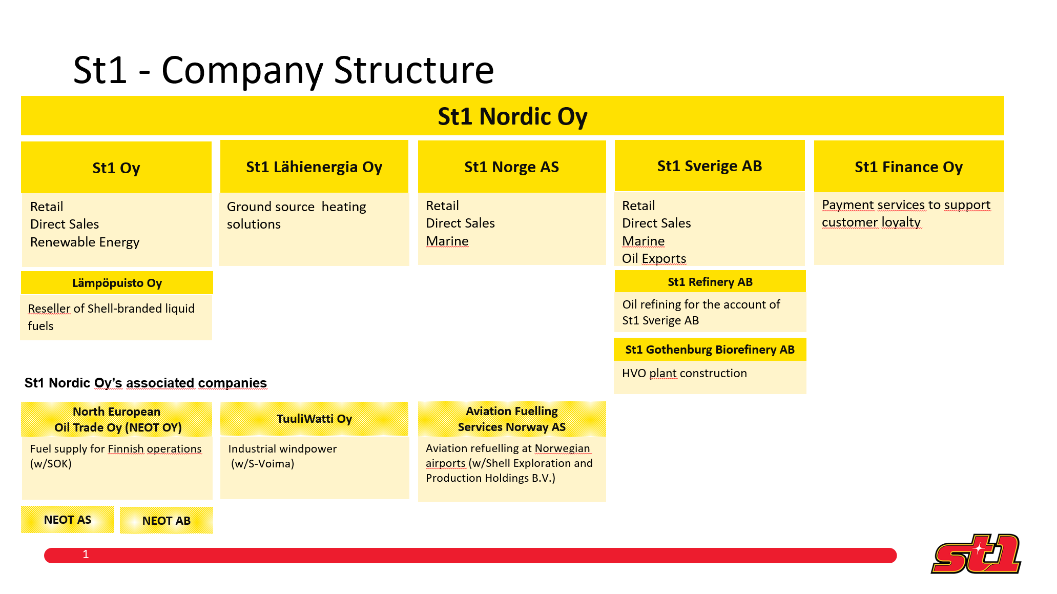 St1-nordic-company-structure