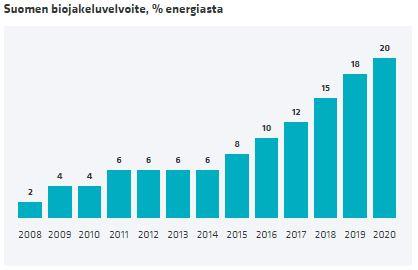 Suomen biojakeluvelvoite