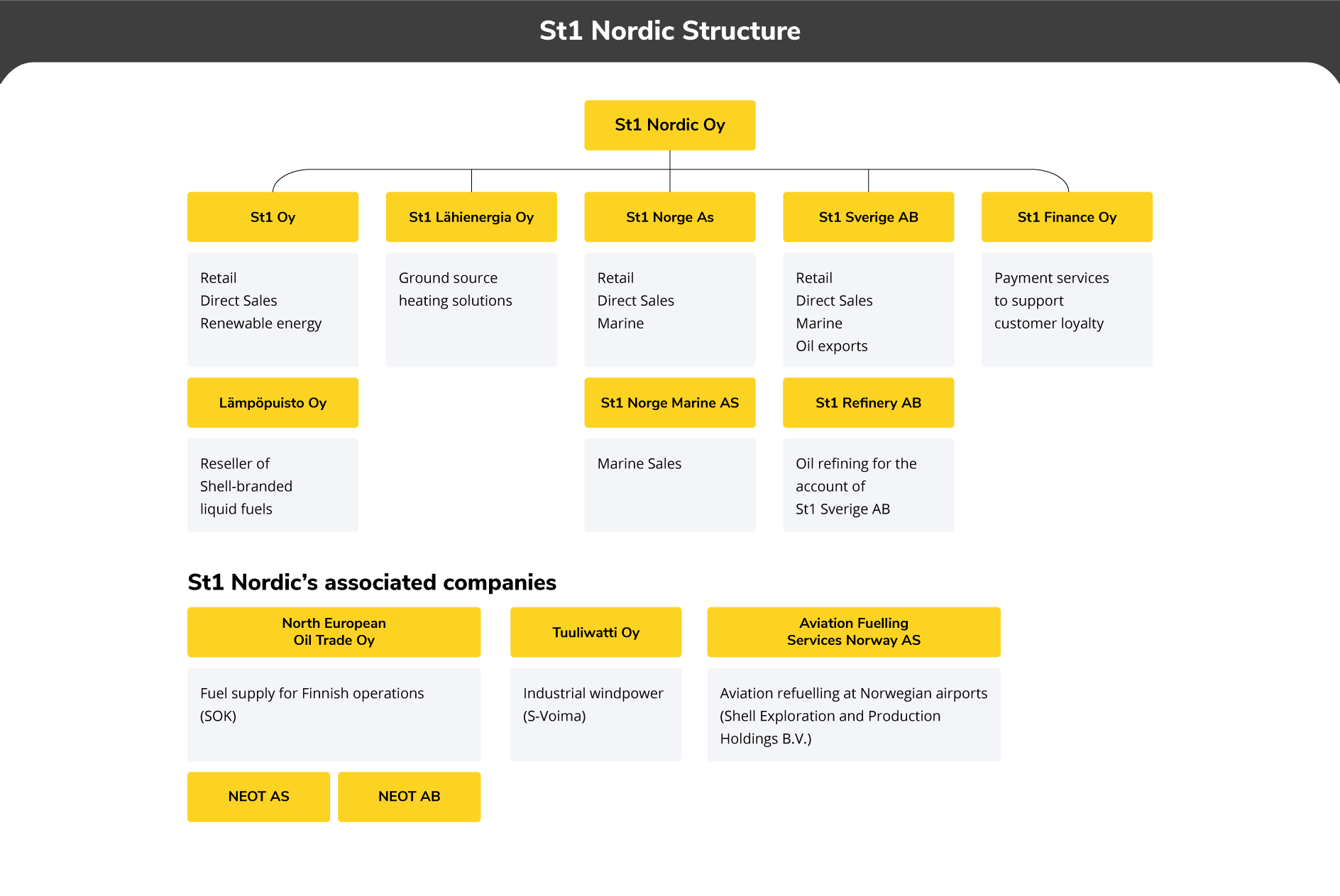 St1-nordic-company-structure-2019